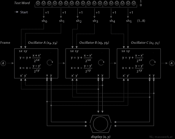 The Minskytron - Schematic Representation