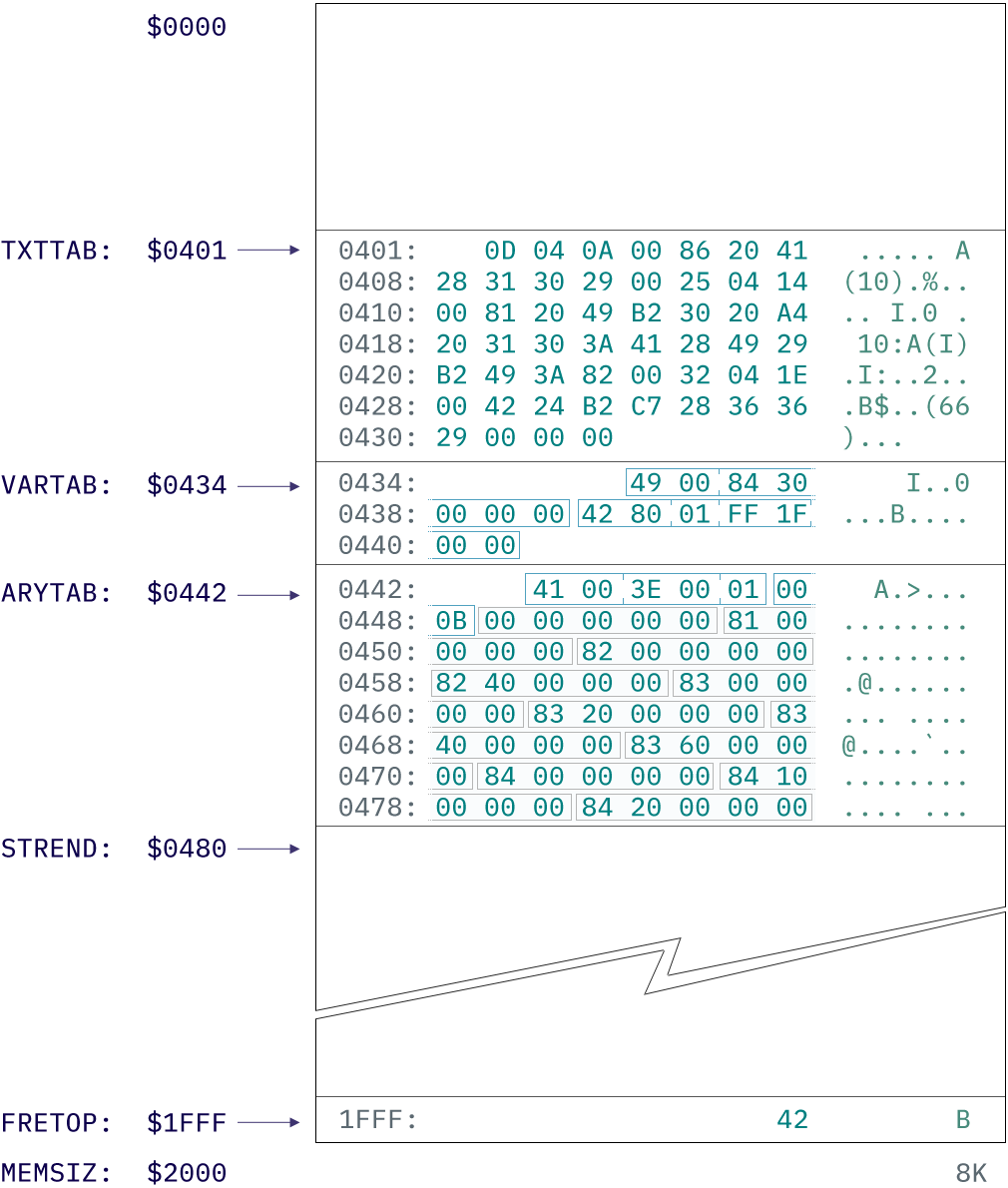 Memory map of a PET 2001 after execution of a simple program
