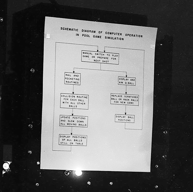 Michigan Pool on MIDSAC, 1954 (schematics of operation)