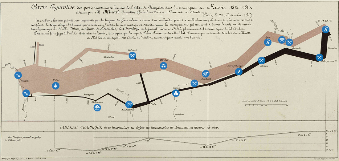 Charles Joseph Minard: Campagne de Russie 1812-1813 – added markers for major events