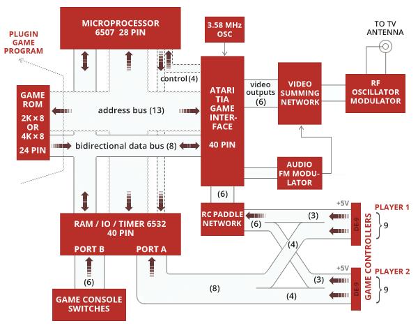 RC2018/04: Refraction for the Atari 2600 (E-01)